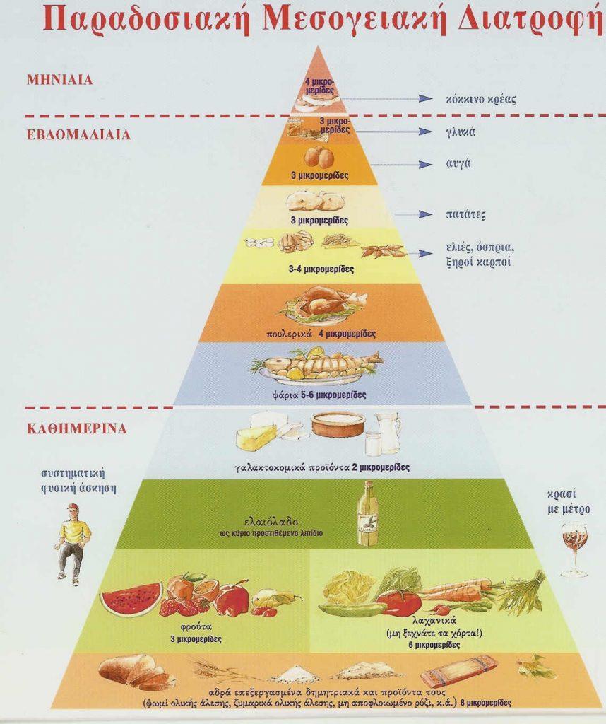 Περιλαμβάνει 3 επίπεδα ανάλογα με τη συχνότητα κατανάλωσης των συγκεκριμένων τροφίμων. Στη βάση της βρίσκονται τα τρόφιμα που πρέπει να καταναλώνονται καθημερινά και σε σημαντικές ποσότητες, ενώ στην κορυφή είναι όσα πρέπει να καταναλώνονται σπάνια και σε μικρές ποσότητες.