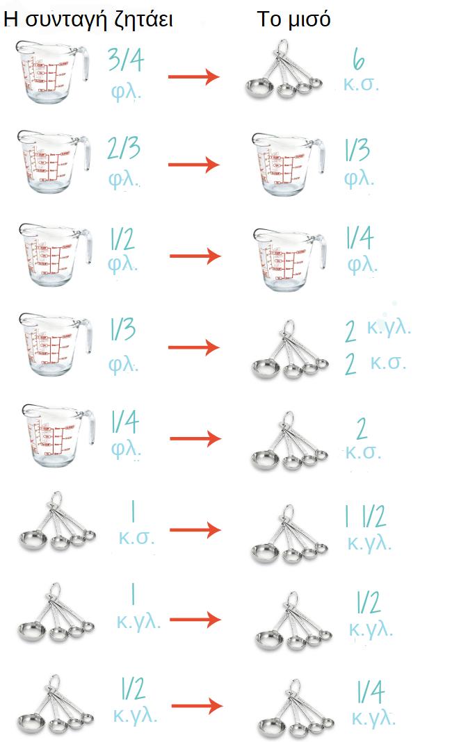 Πώς μπορώ να υπολογίσω τη μισή δόση μιας συνταγής αργυρω μπαρμπαριγου